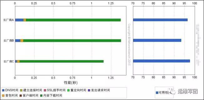 云主机性能、国内免费CDN质量测评报告