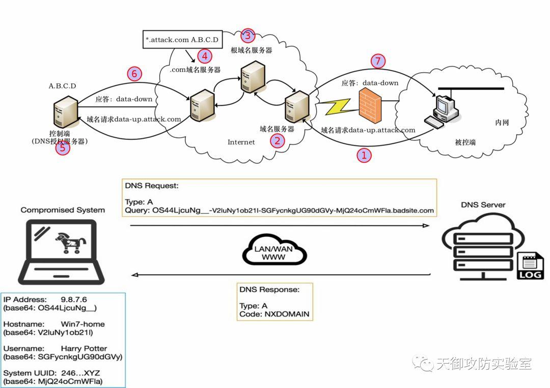 CDN加速威胁猎杀实战(五):DNS隧道检测