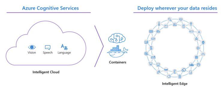 首推Azure边缘数据库、发布即插即用的IoT服务