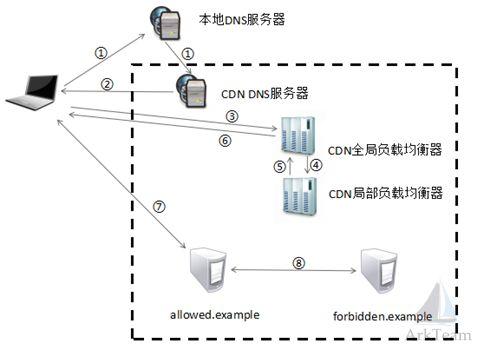 卓越CDN云加速关于域前置攻击的科普