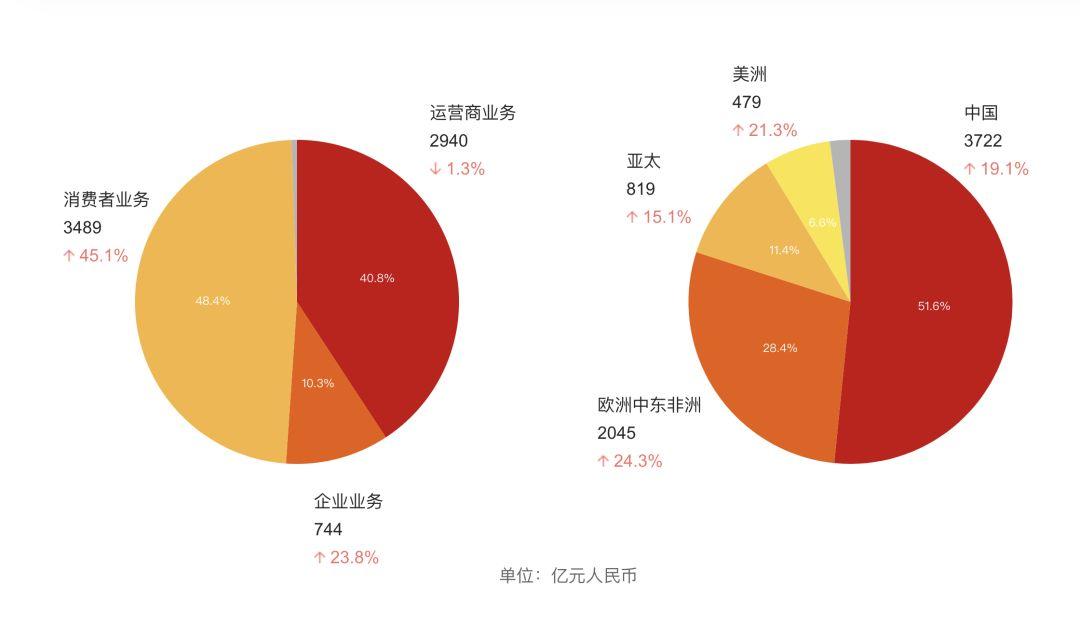 """香港cdn加速牵手京东方,""""华为模式""""圈地成都"""