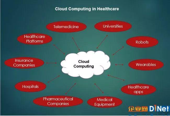 免费cdn加速面向医疗保健的云计算的基本指南