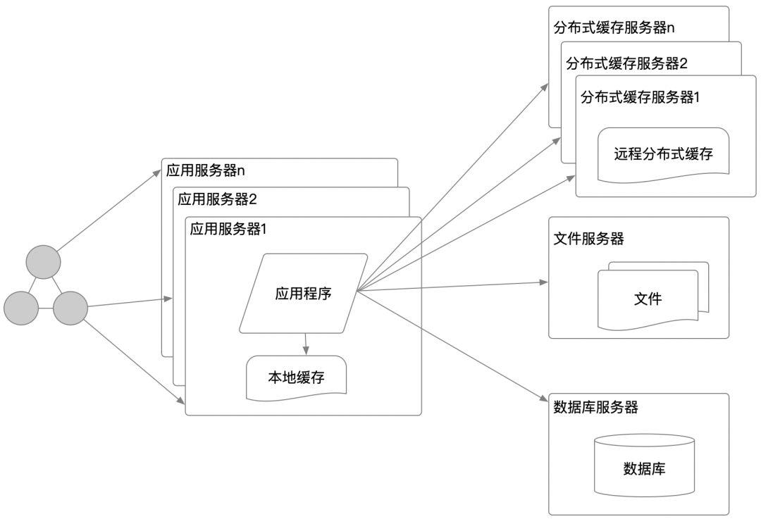 从0到1的大型网站cdn加速架构演变学