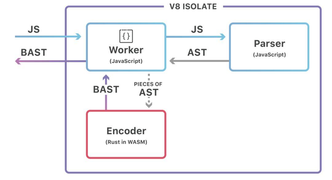 """使用""""BinaryAST""""加快JavaScript脚本的解析速度?"""