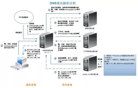 高性能程序设计,CDN加速缓存为王