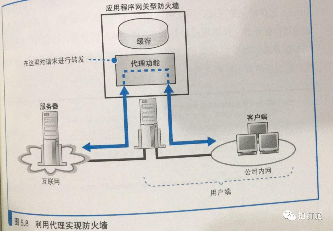 免费CDN加速服务器端的网络搭建
