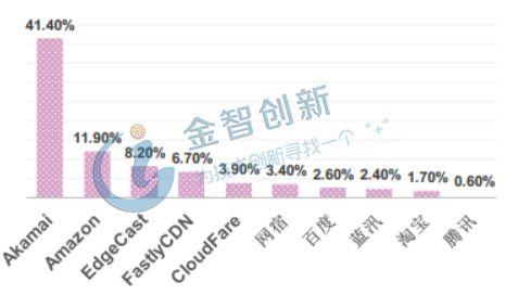 我国免费CDN加速产业规模逐步走高,行业市场三