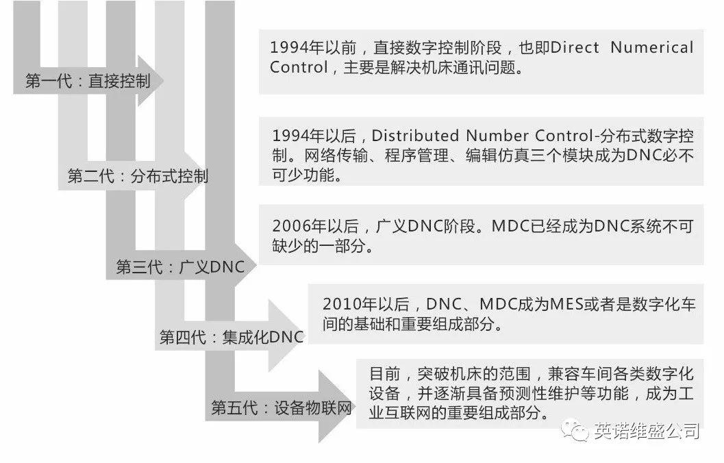 工业网站cdn加速互联网:生而联接工业要素