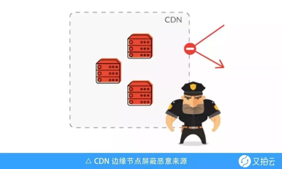 免费CDN加速访问控制的那些事