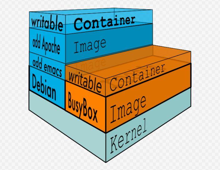 免费cdn加速和Docker存储选型,这些年我们遇到的