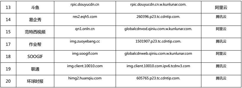 17家企业新切换CDN,芒果TV未来电视发现新切换
