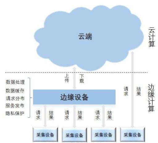 免费CDN加速的云边协同的新浪潮
