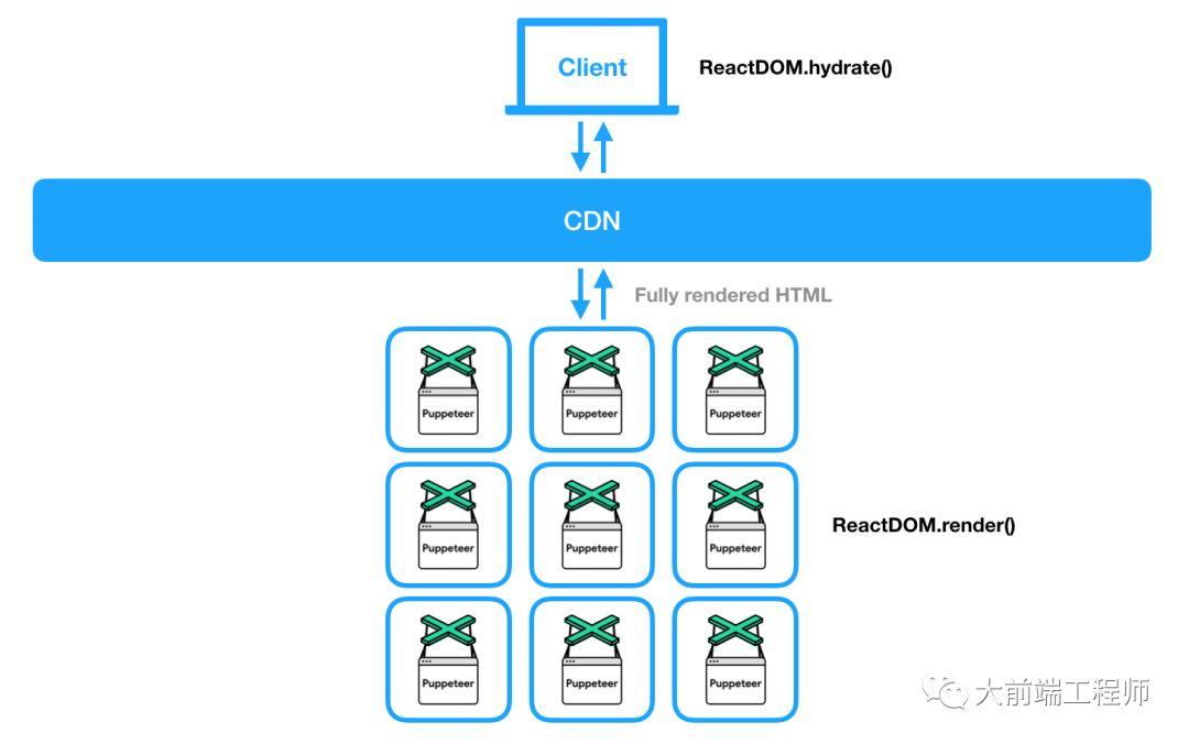 免费cdn加速提高浏览器性能