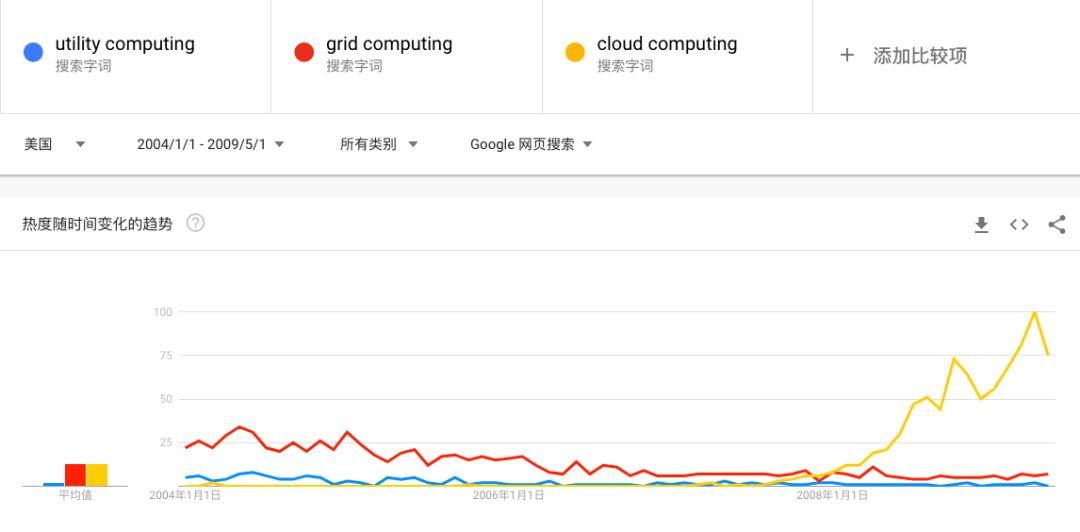 风云跌宕,免备案CDN加速在云计算这些年